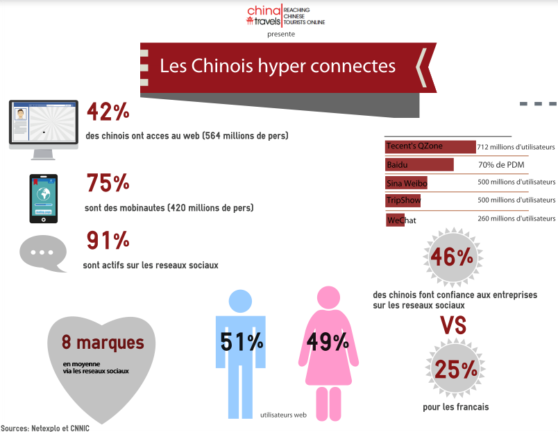 Infographie chinois web