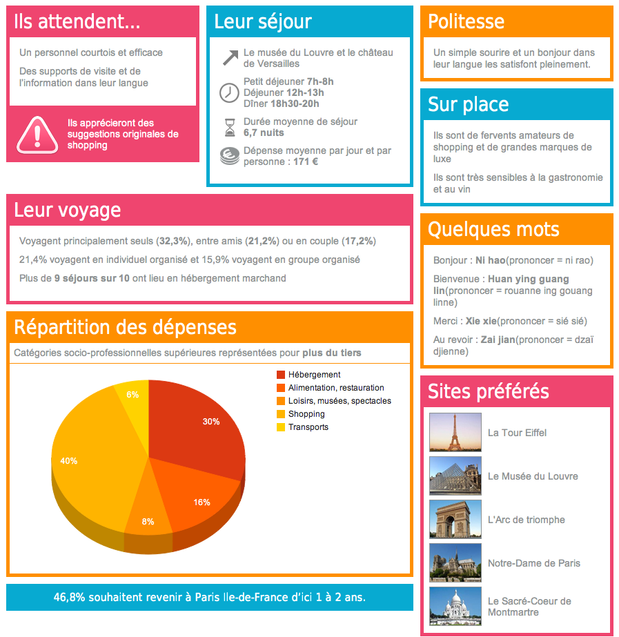 Accueil des touristes en France