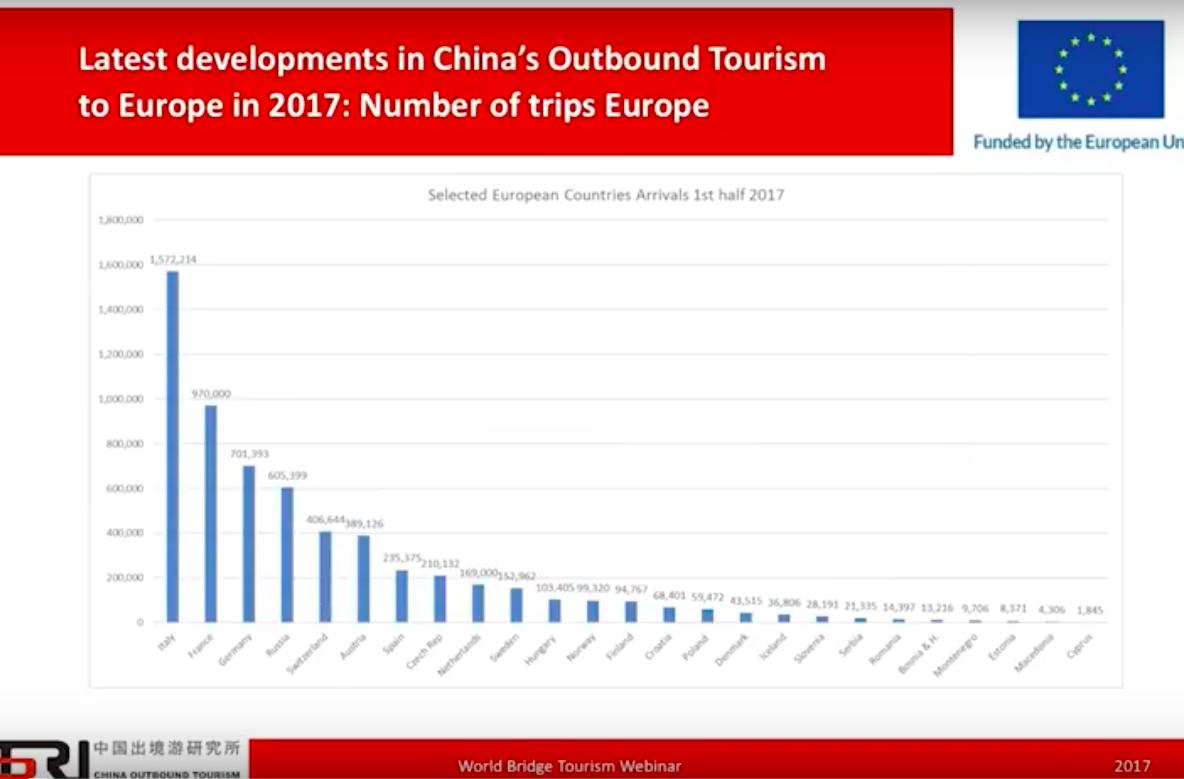 Evolution tourisme chinois