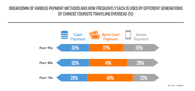 Chinese-overseas-tourists-mobile-payment